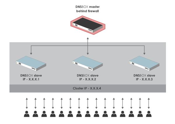 High-availability-Load-Balancing-nf