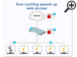 How-caching-speeds-up-access-small