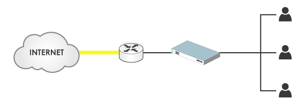 HTTP Interception diagram