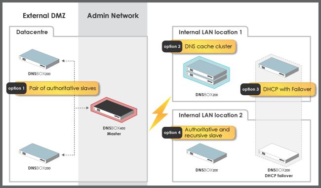 D200-deployment-diagram-new-sm