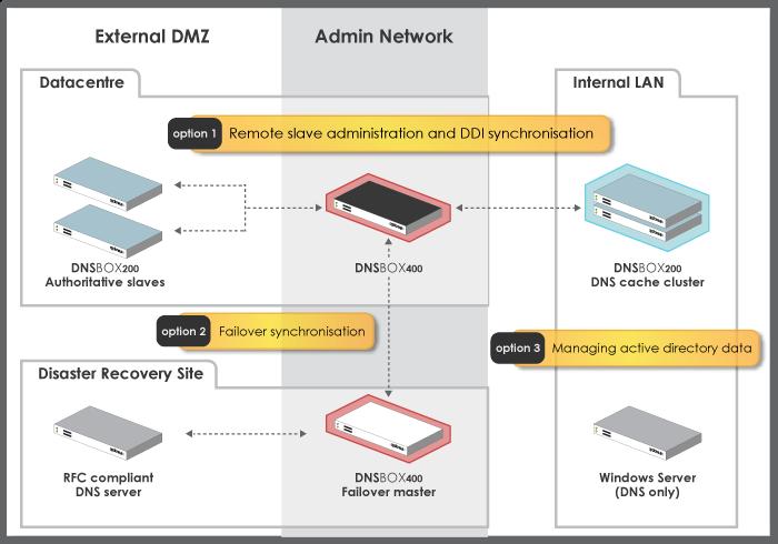 D400-deployment-diagram-option3