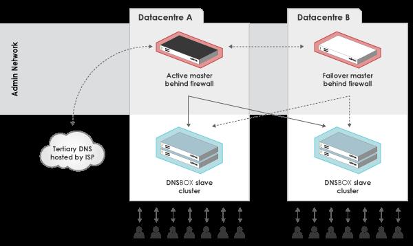 DNS Management Diagram