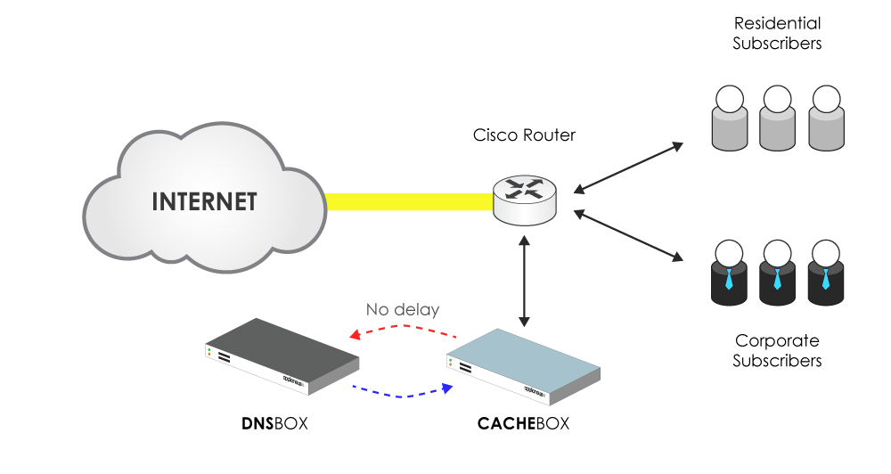 West Africa Telecom caching with DNSBOX