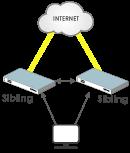 Clustering-Siblings