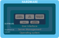DNSBOX-hardware