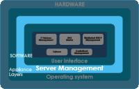 DNSBOX-server-management