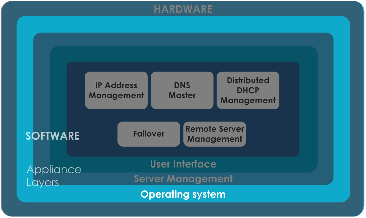 how to create a custom operating system based on linux