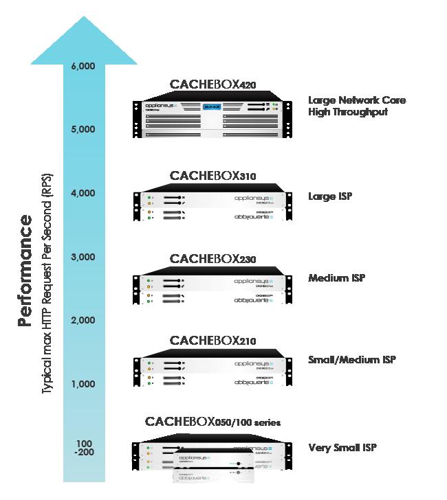 CACHEBOX Range for ISPs
