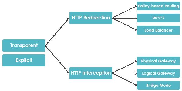 flexible-deployment-modes