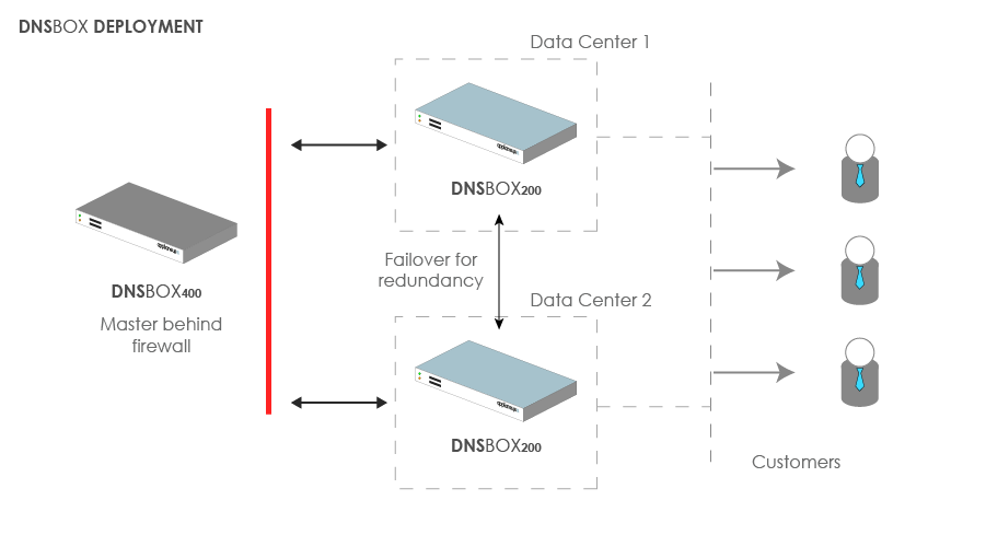 Access Kenya replaces BIND to automate DNS management