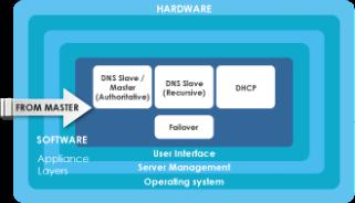 DNSBOX-Slave-diagram2