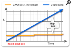 metered-bandwidth-savings-graph-sm