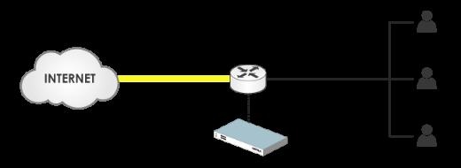 HTTP Redirection