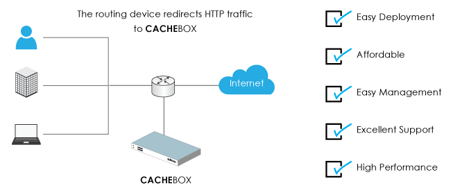 Diagram of a CACHEBOX deployed with a routing device
