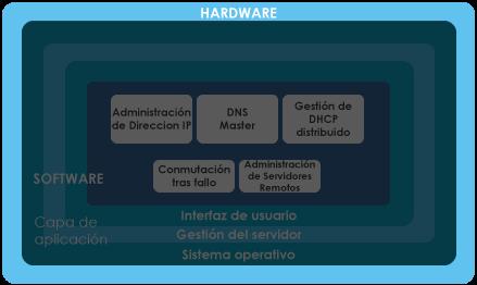 Hardware-DNSBOX