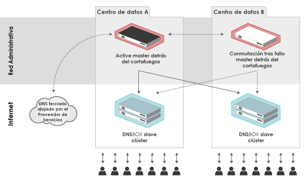 DNS management diagram