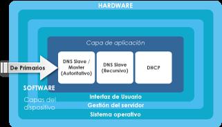 DNSBOX-secundario-diagrama2