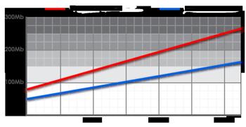 Delay-bandwidth-upgrade-graph-sm