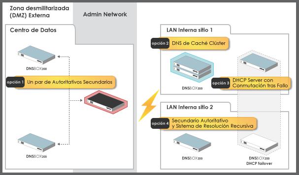 D200-implementación-diagrama-nuevo-pq