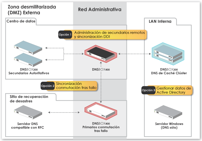 Diagrama-de-implementación-D400-opción3