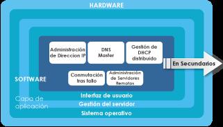 DNSBOX primario - Diagrama