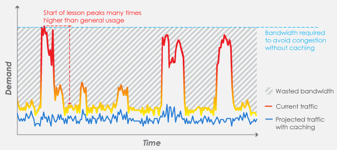 Diagram that illustrates how school internet connections see huge spikes in demand at the start of lessons